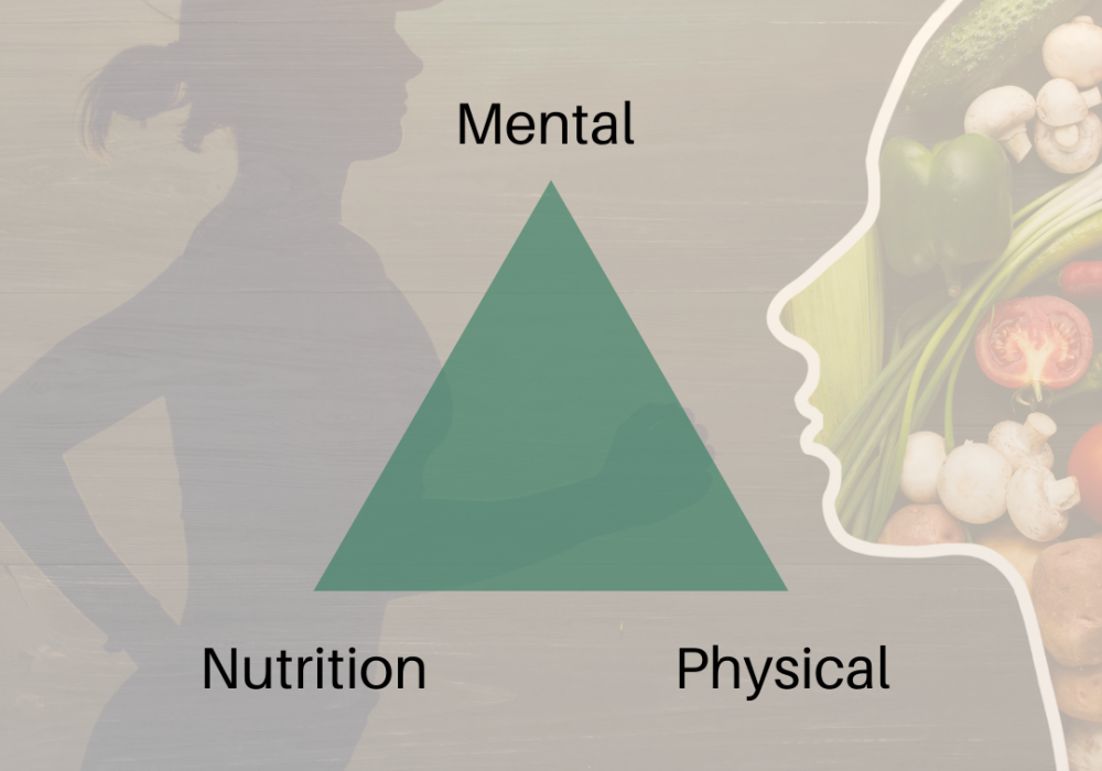 The 3 Pillars of Health – Mental, Nutritional & Physical